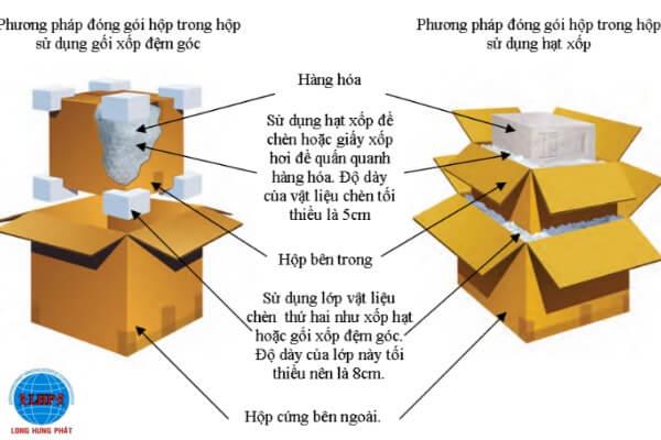 Cách đóng gói hàng hóa để ship hàng đi Mỹ qua bưu điện